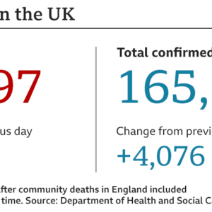 Shocker! UK death toll surge past 26,000 as figures include care home cases