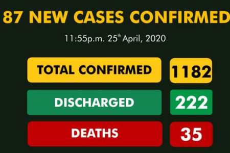 Nigeria Reports 87 New Cases Of COVID-19, Total Infections Now an alarming 1,182